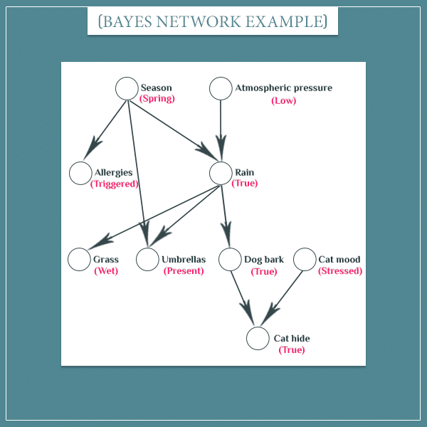 Multiple events represented as nodes connected with arrows (a graph)