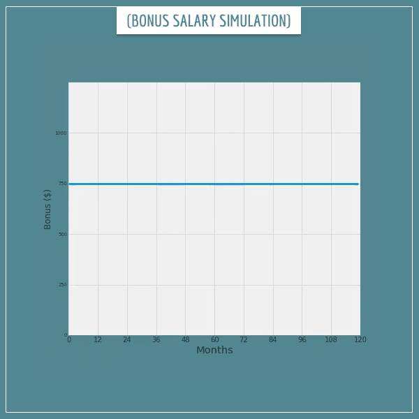 Expected value: a simulation of consecutive monthly salary bonuses