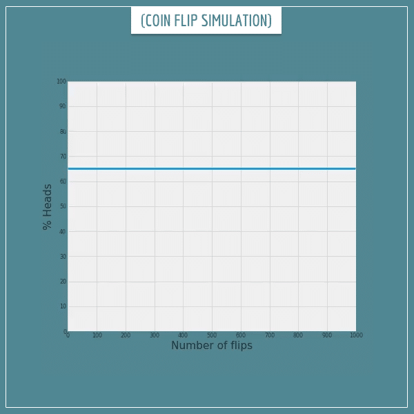 A simulation of consecutive coin flips with a rolling mean of heads