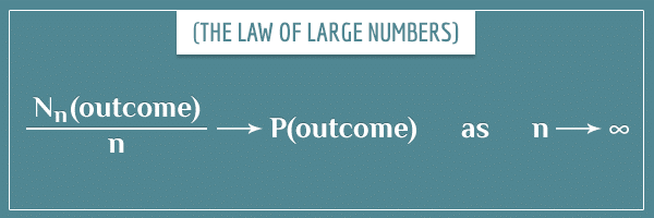 The law of large numbers, written as a limit