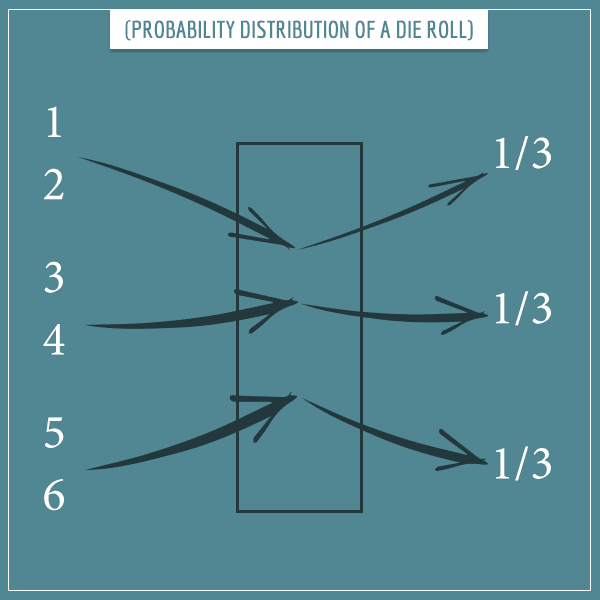 The probability distribution of a die roll represented as a box taking input (the 6 possible outcomes grouped in pairs) and returning their respective probabilities