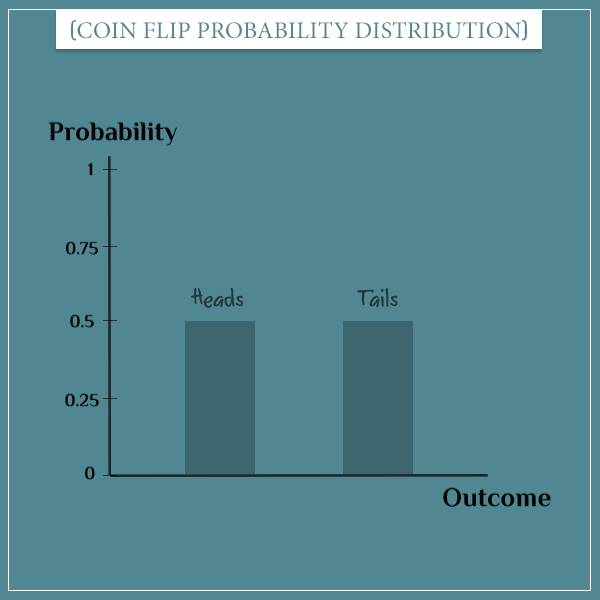The probability distribution of a fair coin flip is given as 2 bars representing the possible outcomes, each having a probability of 0.5.