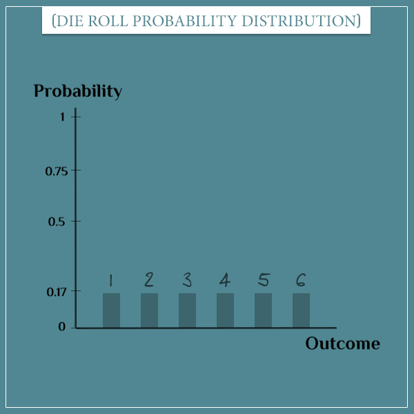The probability distribution of a fair die roll is given as 6 bars representing the possible outcomes, each having a probability of 1/6.