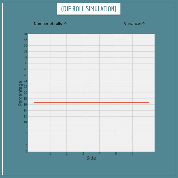 A bar plot simulation of consecutive die rolls