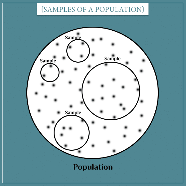 A big white circle with black dots inside representing a population. And smaller circles inside representing samples of the population