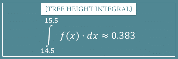 An integral f(x)*dx from 14.5 to 15.5
