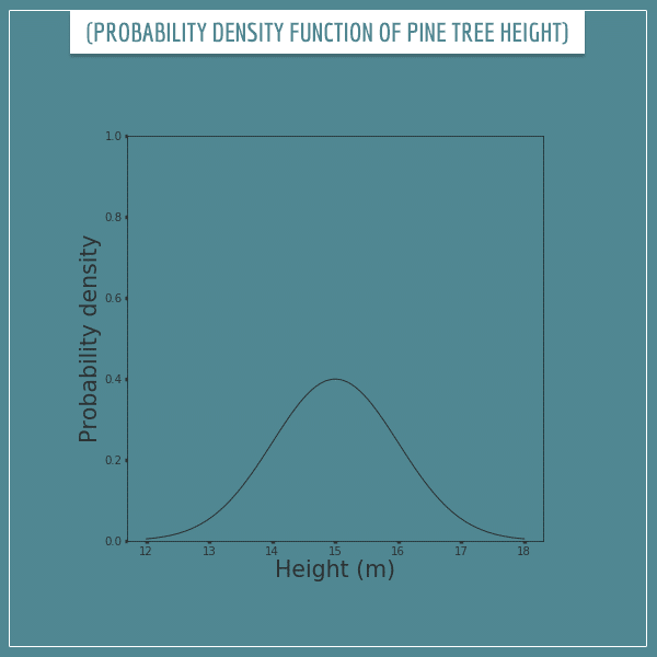 A curve representing the probability density function of pine tree heights