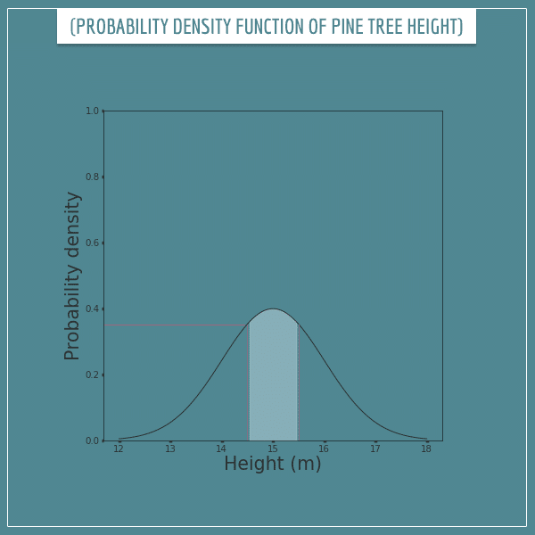 A curve representing the probability density function of pine tree heights. Part of the area under the curve is shaded symmetrically around the mean
