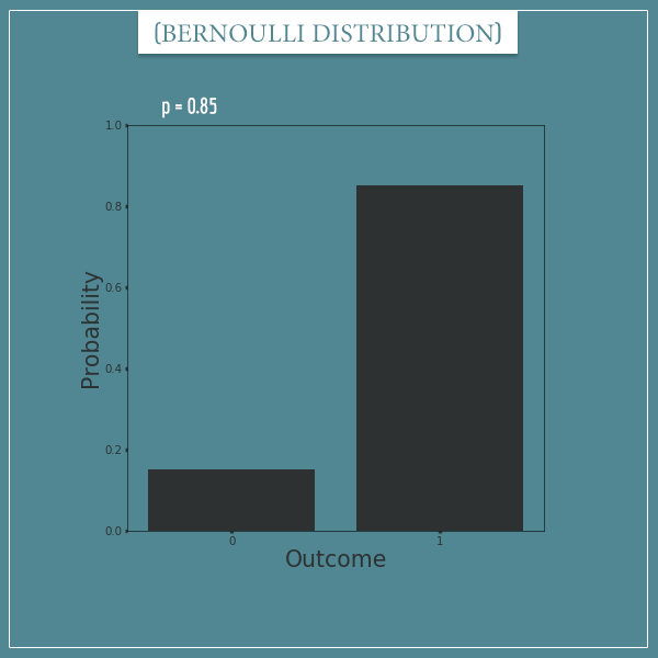 A plot of a Bernoulli distribution with parameter: p = 0.85