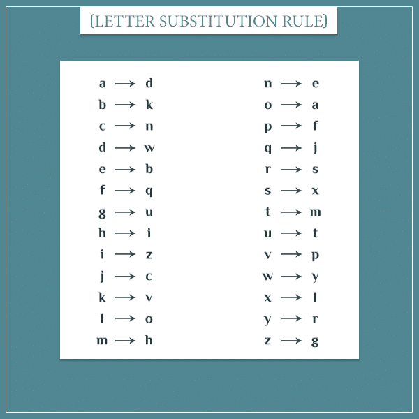 A cryptographic example: a table of all 26 letters from the English alphabet substituted by to a different letter