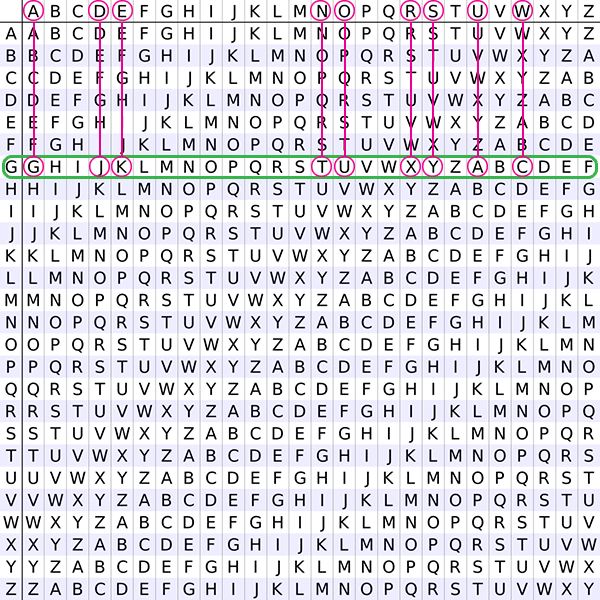 A 26 by 26 grid of all letters of the Latin alphabet with some of the letters marked