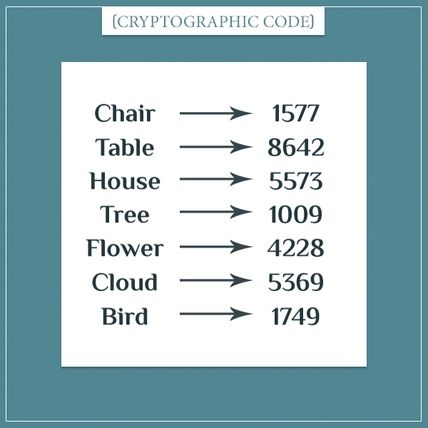 "An example cryptographic code where common words like ""chair"" and ""table"" are substituted with codes like 1577, 8642, etc."