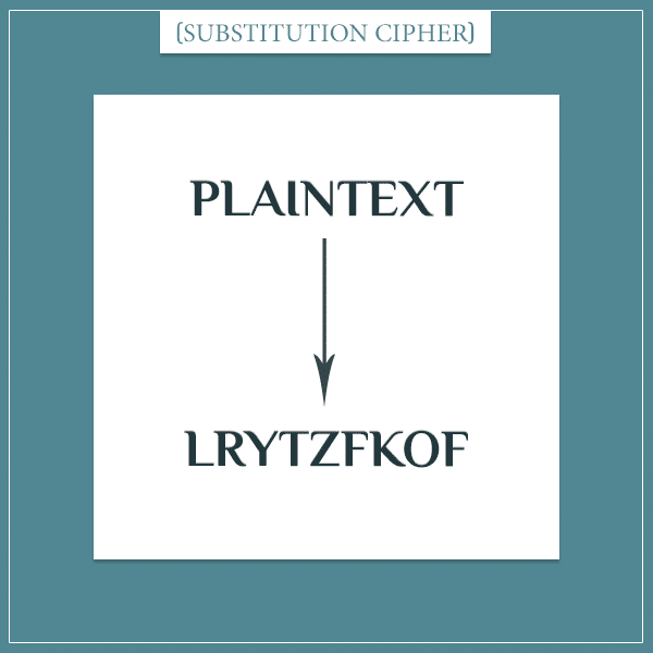 "An illustration of a cryptographic substitution cipher where every letter in the text ""plaintext"" is substituted with a different letter"
