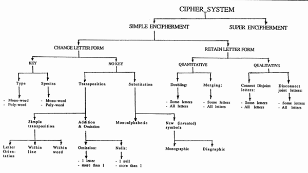 A tree diagram showing the classification of different cryptographic methods