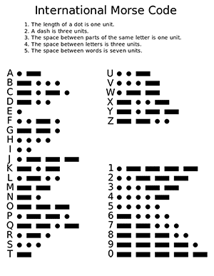 The 26 Latin alphabet letters and the digits 0 through 9 represented by sequences of dots and dashes (the Morse code)