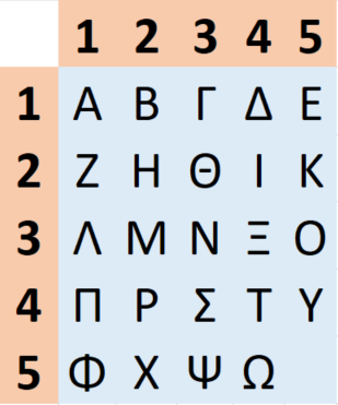A 5 by 5 grid containing the Greek alphabet of 24 characters written in order in the rows. Each row and column is labeled with a number from 1 to 5