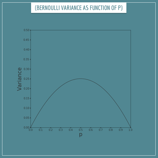 A plot of the variance of Bernoulli distributions as a function of the parameter p (an inverted U shape)
