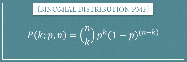 The probability mass function of a binomial distribution with input variable k and parameters p and n