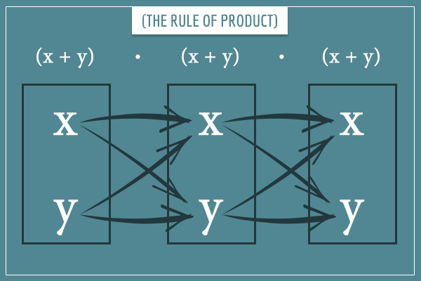 Three boxes, each with an x and y, illustrating the application of the rule of product on the binomial (x + y)