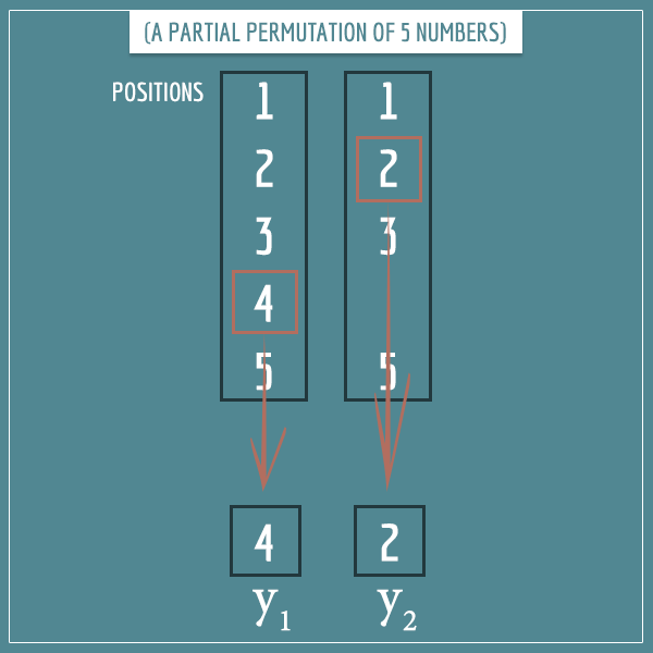 An example of a 2-permutation of the 5 possible positions in which 2 y's can occur (in a monomial of 3 x's and 2 y's)