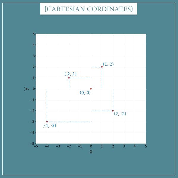 Two perpendicular axes ranging from -5 to 5, representing a Cartesian coordinate system. A few points are plotted as well