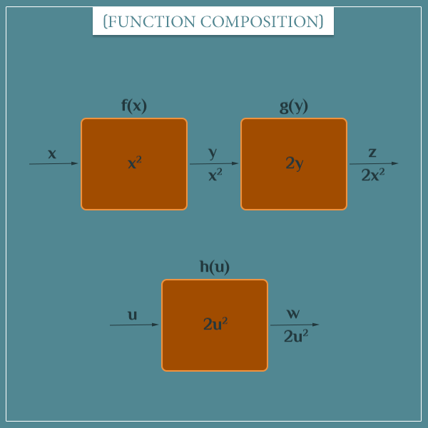Chained functions represented as rectangles, where the first function's output becomes the second function's input