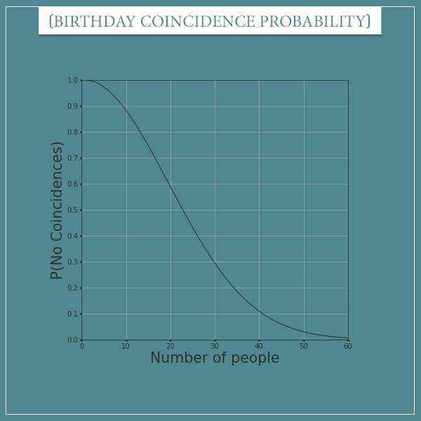 The probability of no birthday coincidences plotted as a function number of people