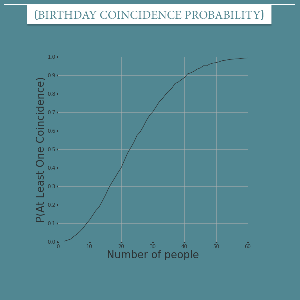 The probability of at least one birthday coincidence plotted as a function number of people