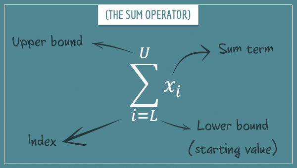 A capital letter Sigma representing the sum operator, along with its four components: the index, the lower bound, the upper bound, and the sum term (labeled with arrows)