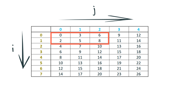 A two dimensional sequence in the form of a 8 by 5 table with numeric values. A subset of the cells are highlighted to indicate they are added together