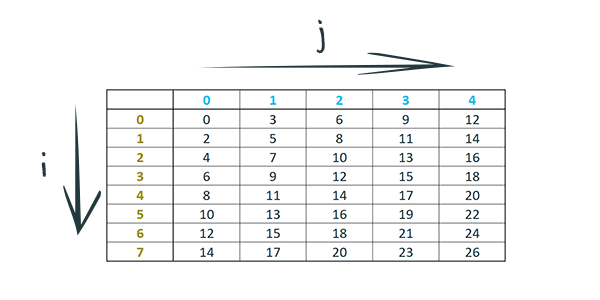 A two dimensional sequence in the form of a 8 by 5 table with numeric values