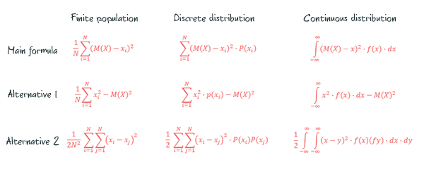 Three versions of the same variance formula for finite populations, discrete distributions, and continuous distributions