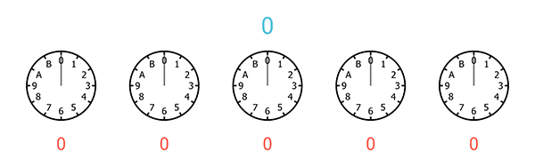 A sequence of five clocks, each with only 12 hours, starting from 0 and ending at B