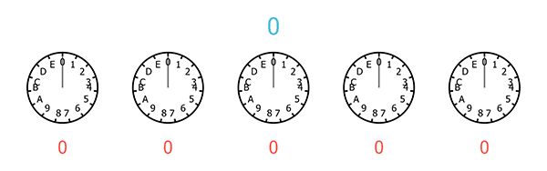 A sequence of five clocks, each with only 15 hours, starting from 0 and ending at E