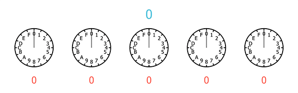 A sequence of five clocks, each with only 16 hours, starting from 0 and ending at F