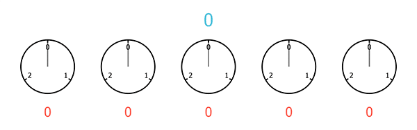 A sequence of five clocks, each with only 3 hours, starting from 0 and ending at 2
