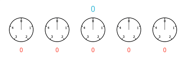A sequence of five clocks, each with only 5 hours, starting from 0 and ending at 4