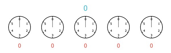 A sequence of five clocks, each with only 6 hours, starting from 0 and ending at 5