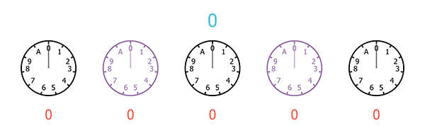 A sequence of five clocks, each with only 11 hours, starting from 0 and ending at A