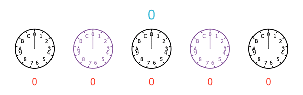 A sequence of five clocks, each with only 13 hours, starting from 0 and ending at C