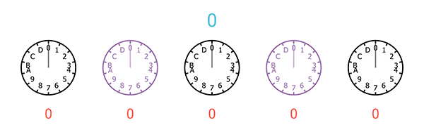 A sequence of five clocks, each with only 14 hours, starting from 0 and ending at D