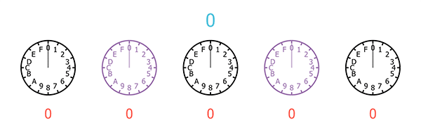 A sequence of five clocks, each with only 16 hours, starting from 0 and ending at E