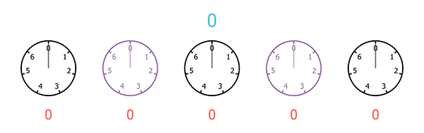 A sequence of five clocks, each with only 7 hours, starting from 0 and ending at 6