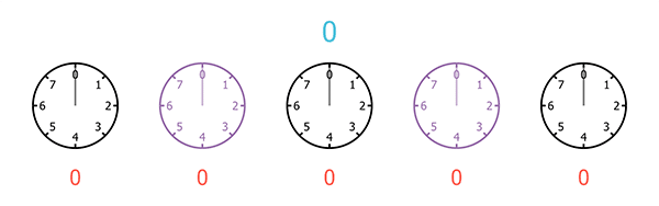 A sequence of five clocks, each with only 8 hours, starting from 0 and ending at 7