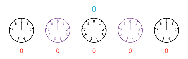 A sequence of five clocks, each with only 9 hours, starting from 0 and ending at 8