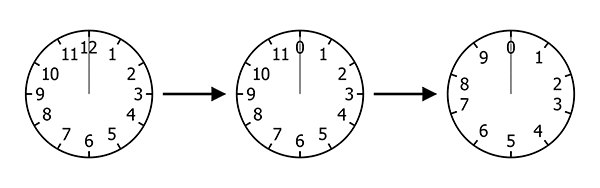 Three clocks with a right-pointing arrow between them