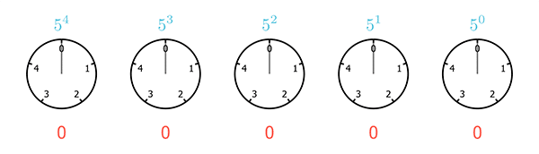 A sequence of five clocks, each with only 5 hours, starting from 0 and ending at 4, representing the base 5 numeral system