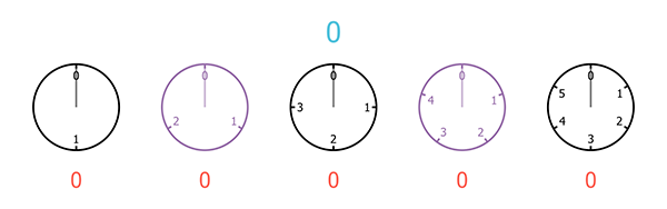 A sequence of five clocks, with 6, 5, 4, 3, and 2 hours (from right to left)