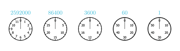 A sequence of five clocks, with 60, 60, 24, 30, and 12 hours (from right to left)