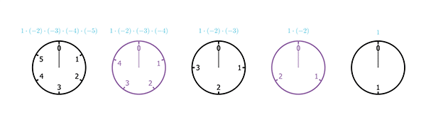 A sequence of five clocks, with 2, 3, 4, 5, and 6 hours (from right to left)